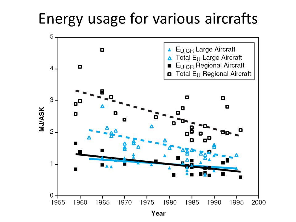 Energy usage for various aircrafts