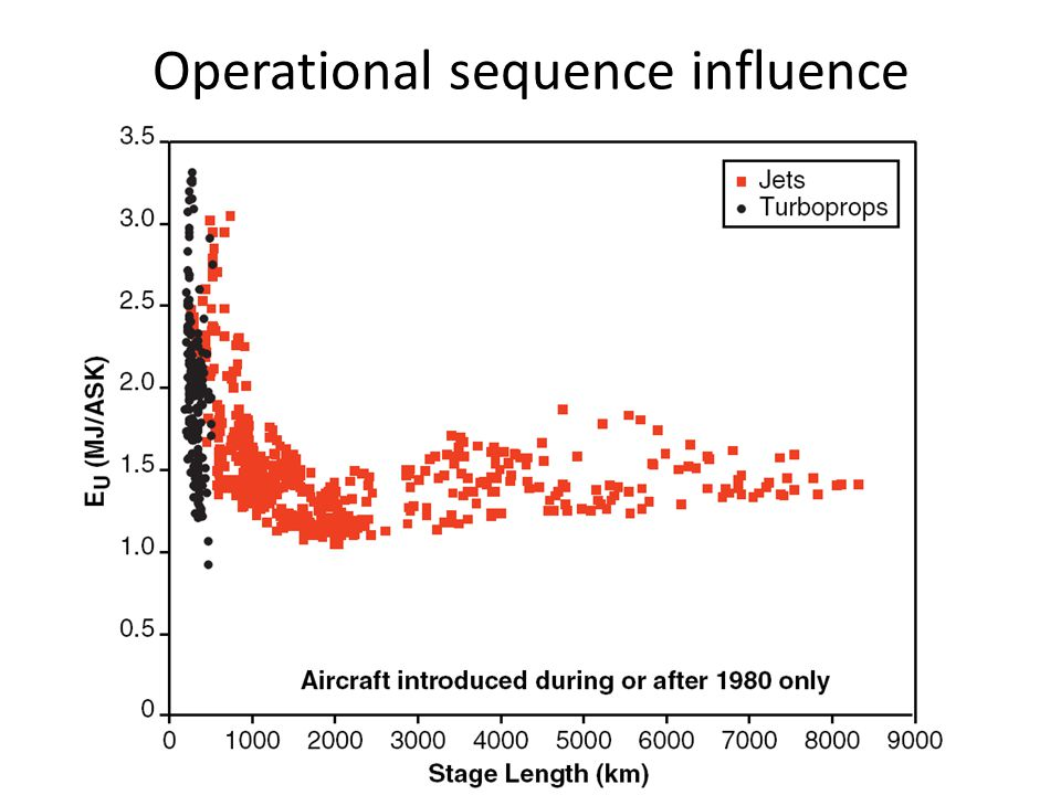 Operational sequence influence
