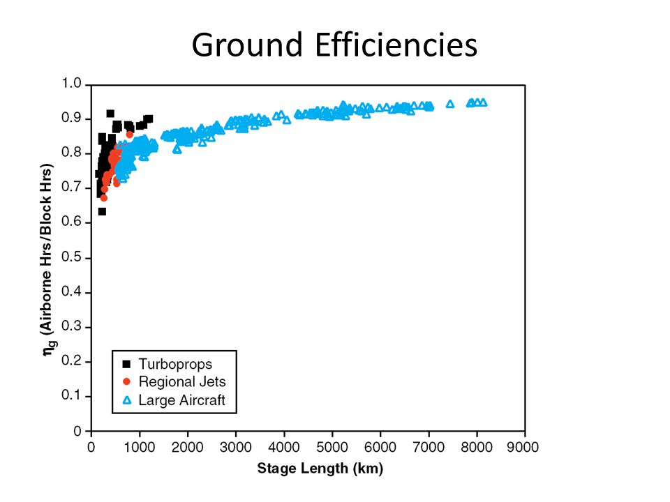 Ground Efficiencies