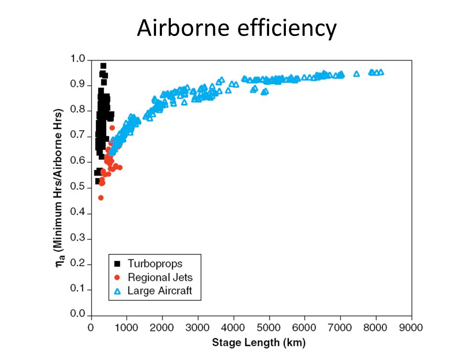 Airborne efficiency