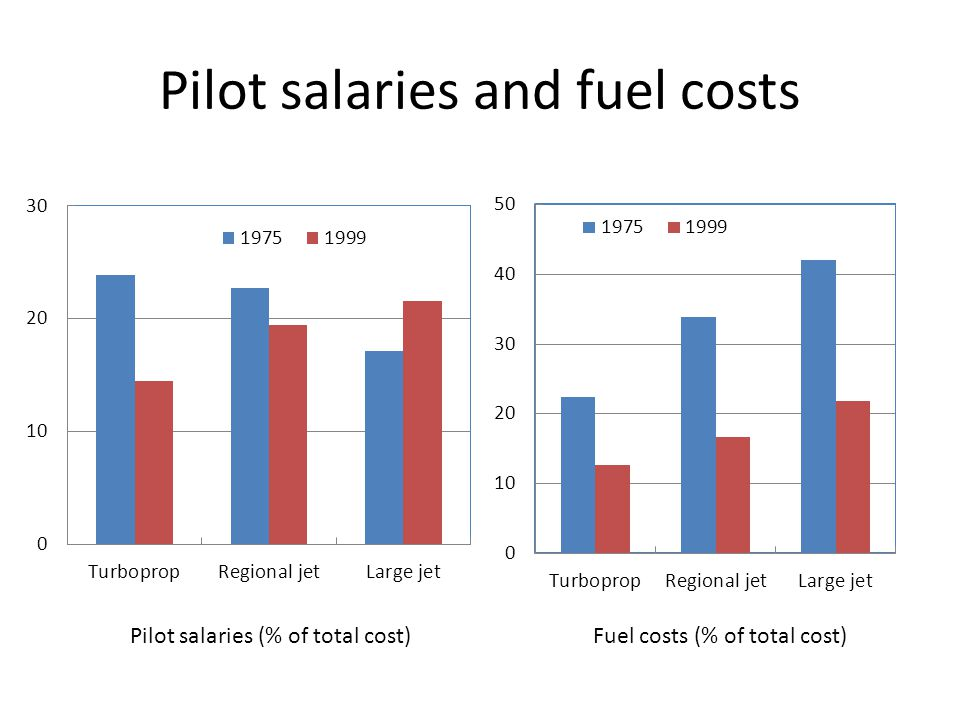 Pilot salaries and fuel costs