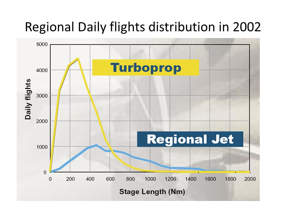 Regional Daily flights distribution in 2002