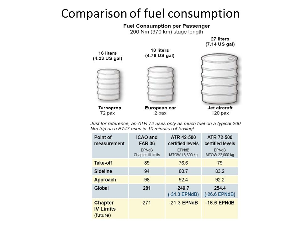 Comparison of fuel consumption