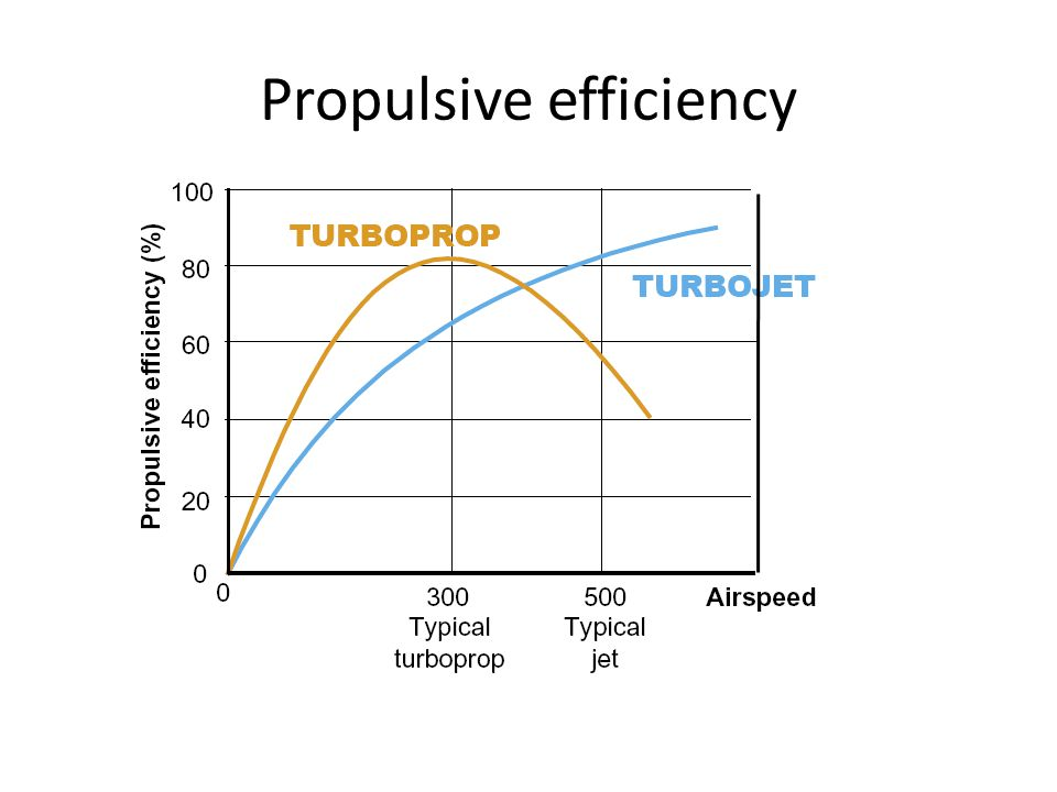 Propulsive efficiency