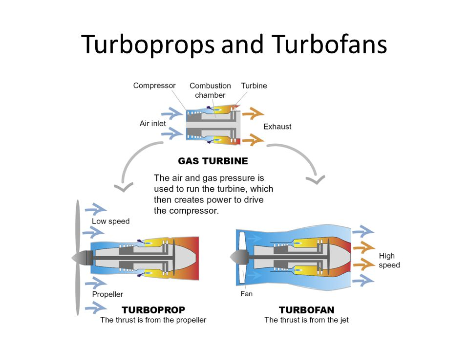 Turboprops and Turbofans