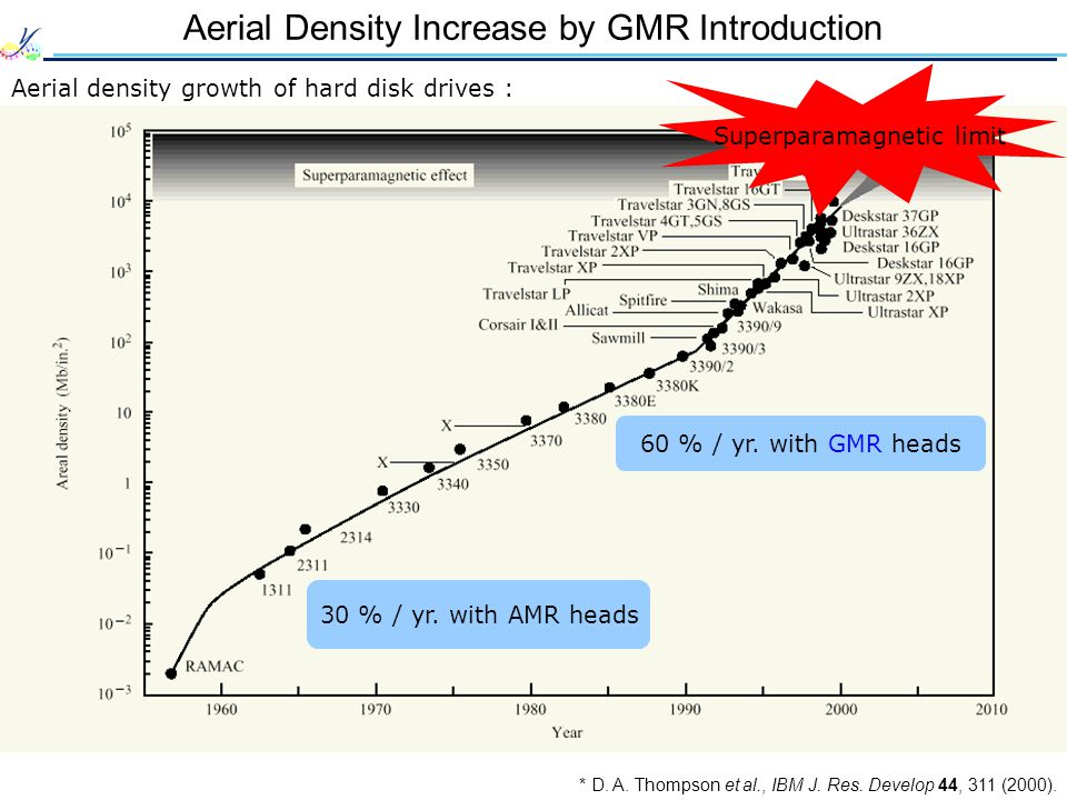 Aerial Density Increase by GMR Introduction