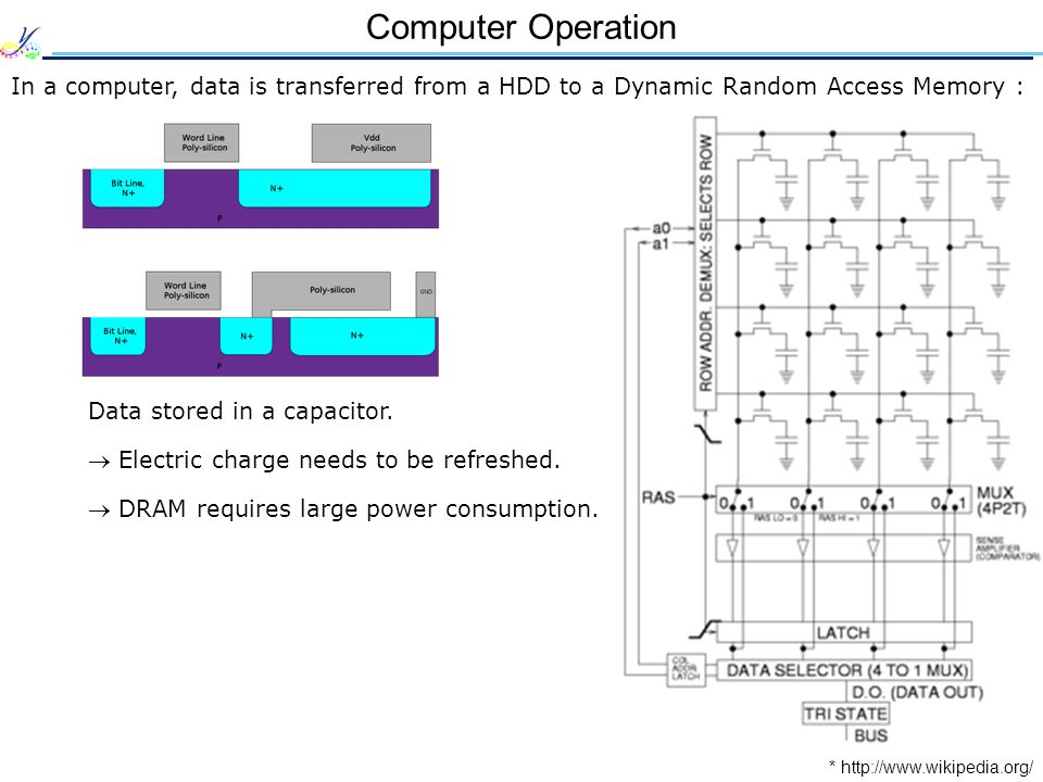 Computer Operation In a computer, data is transferred from a HDD to a Dynamic Random Access Memory :