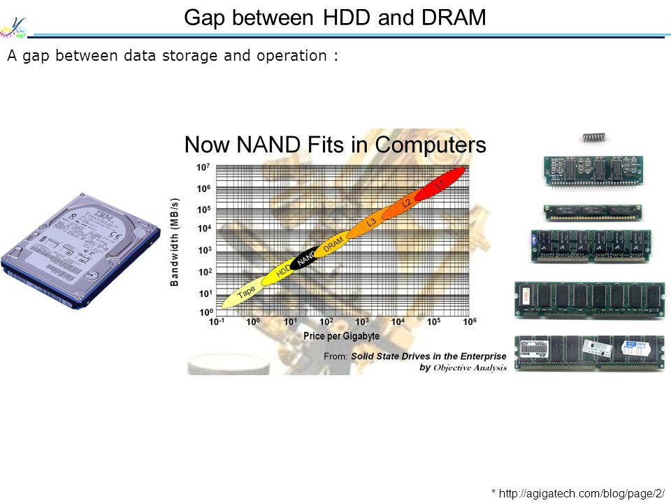 Gap between HDD and DRAM