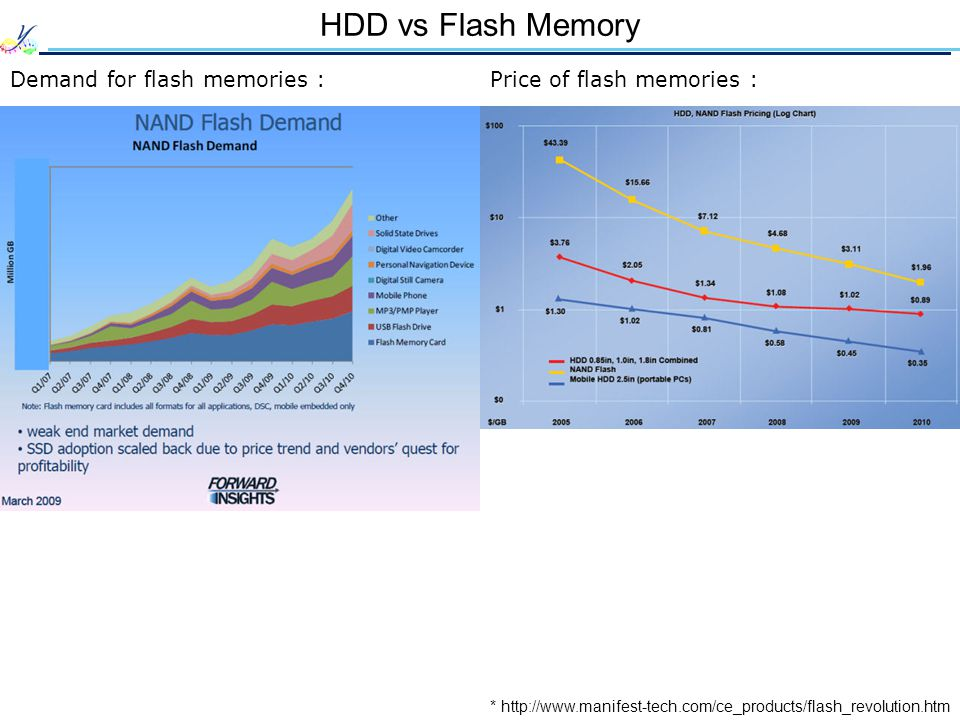 HDD vs Flash Memory Demand for flash memories :