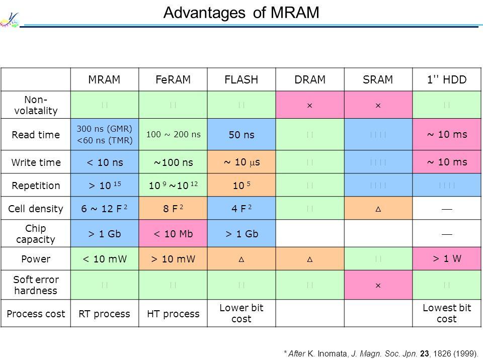 Advantages of MRAM MRAM FeRAM FLASH DRAM SRAM 1 HDD Non-volatality 