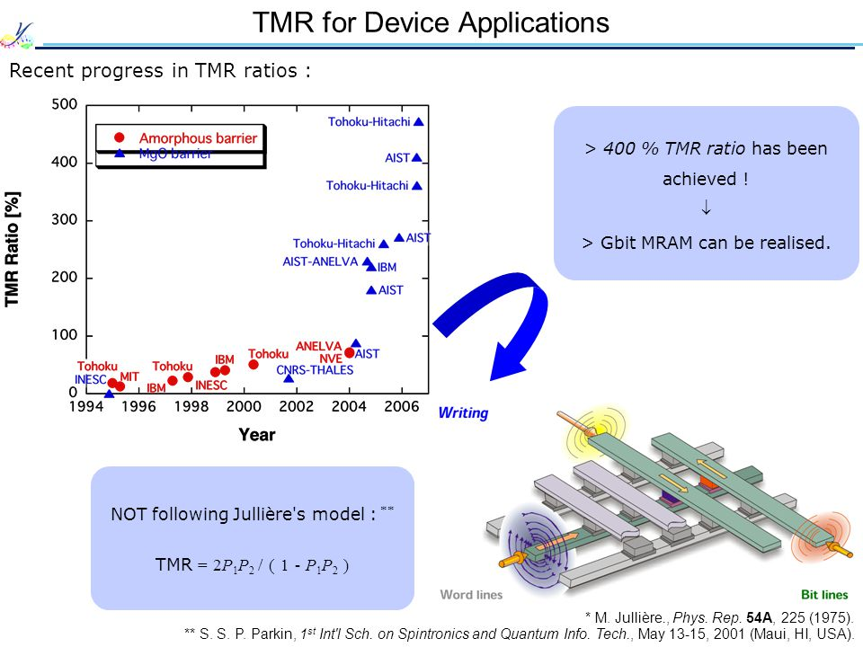 TMR for Device Applications