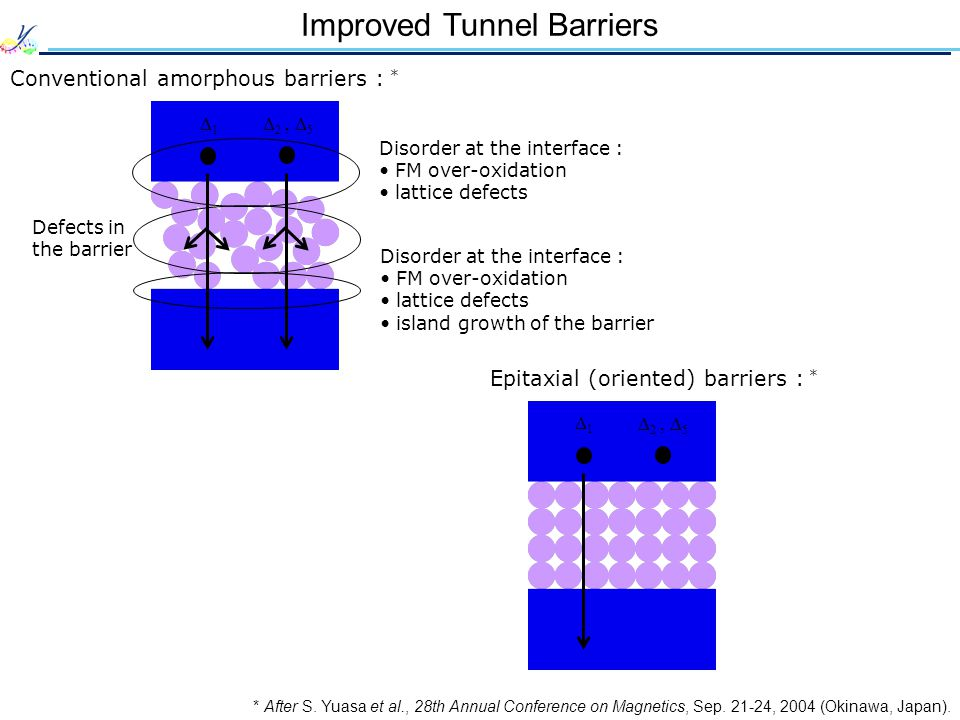 Improved Tunnel Barriers