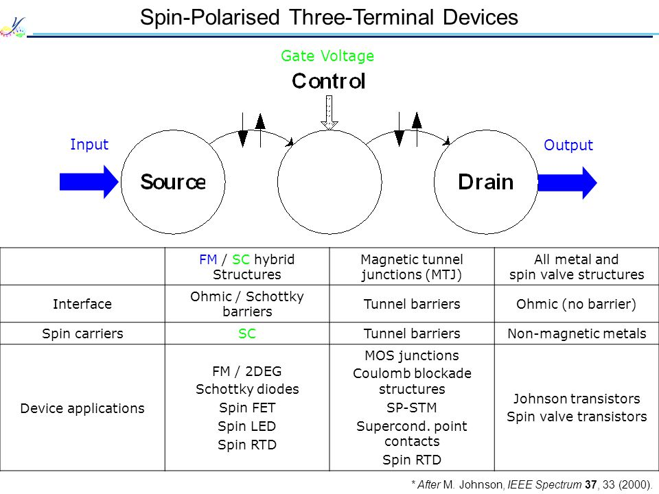 Spin-Polarised Three-Terminal Devices