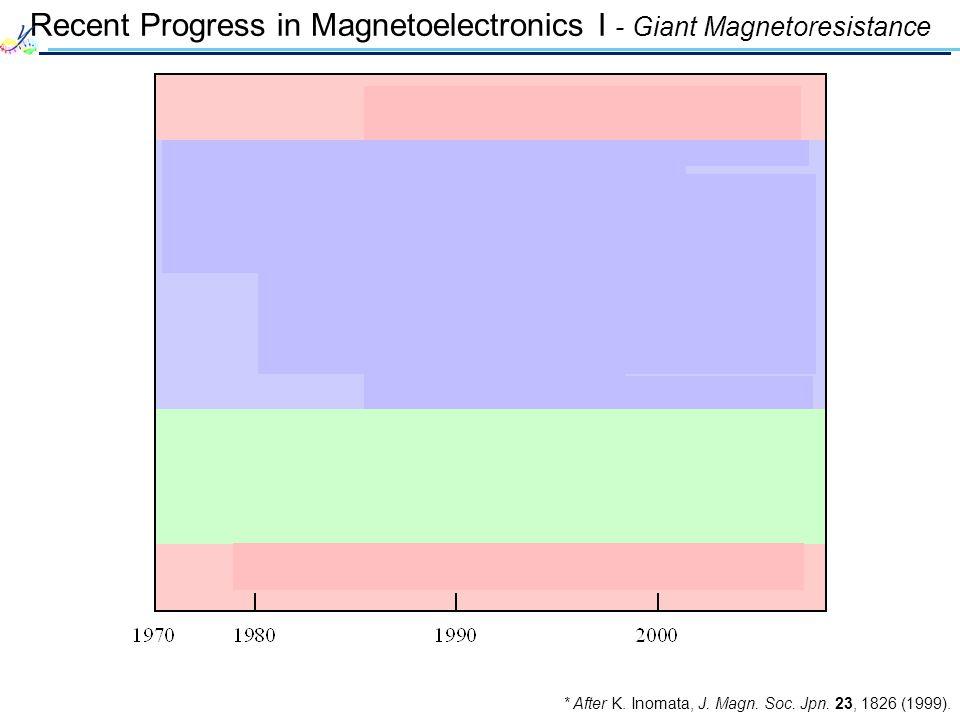 Recent Progress in Magnetoelectronics I - Giant Magnetoresistance