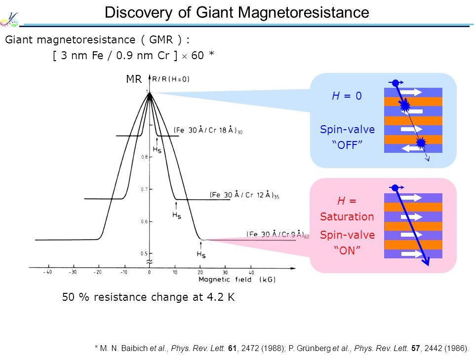 Discovery of Giant Magnetoresistance