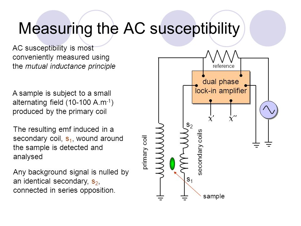 Measuring the AC susceptibility