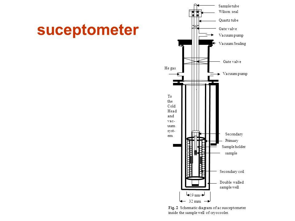 suceptometer Sample tube Wilson seal Quartz tube Gate valve
