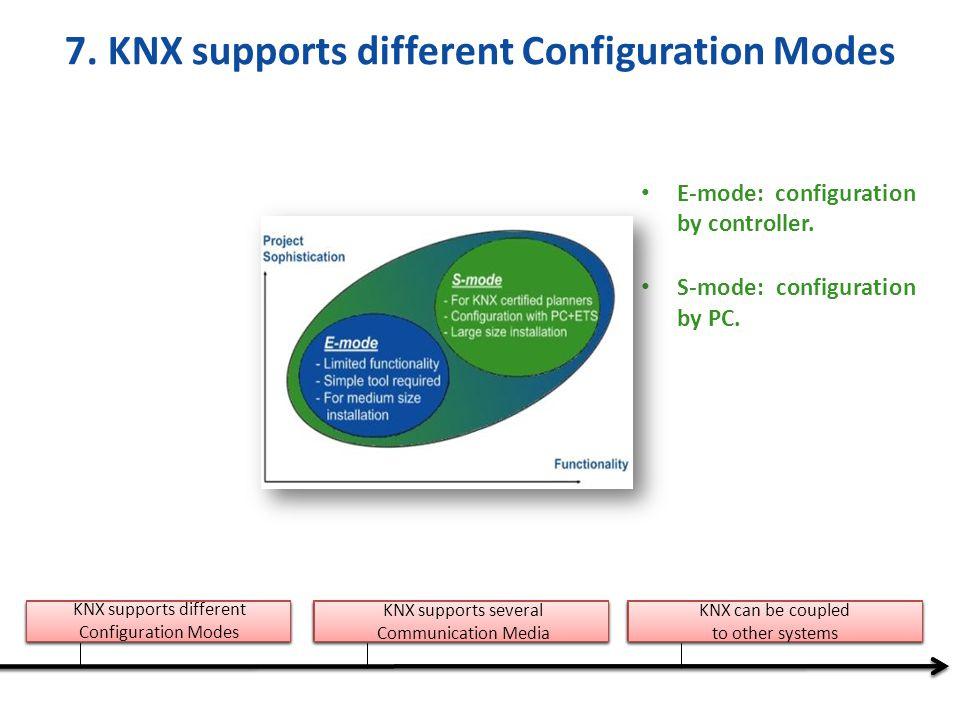 7. KNX supports different Configuration Modes