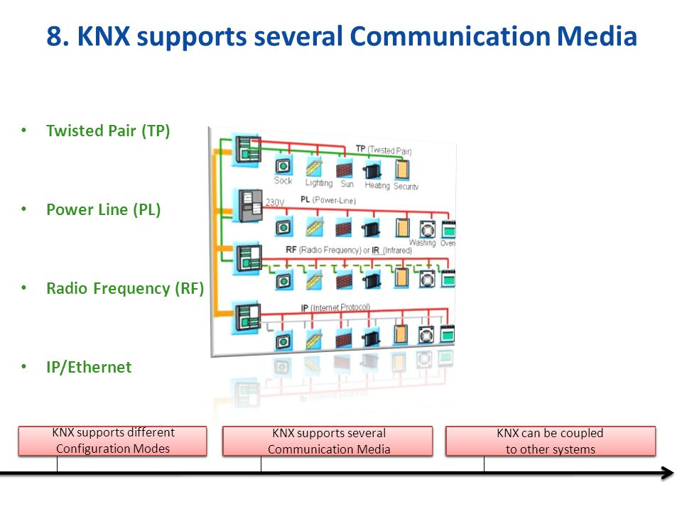 8. KNX supports several Communication Media