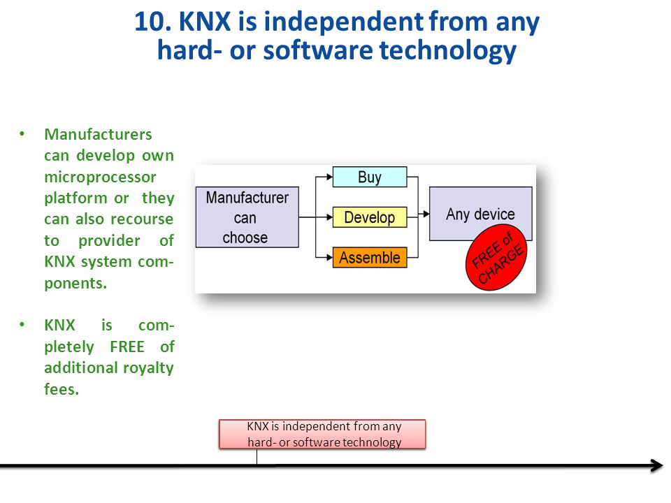 10. KNX is independent from any hard- or software technology