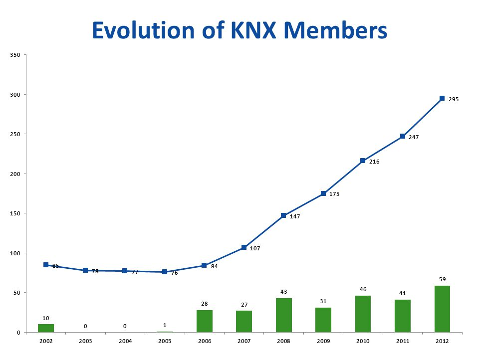 Evolution of KNX Members