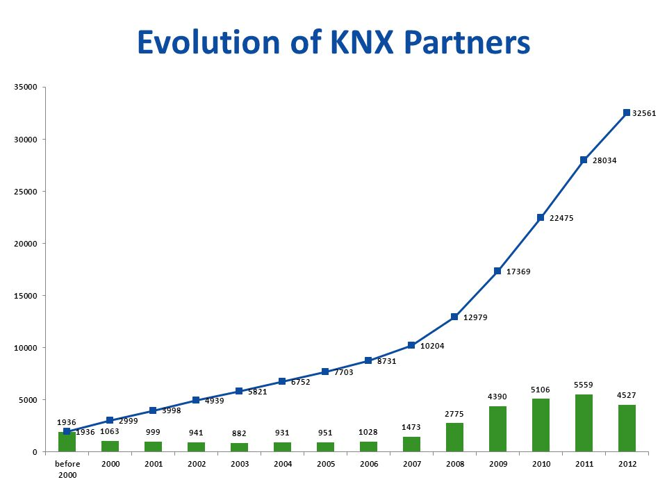 Evolution of KNX Partners