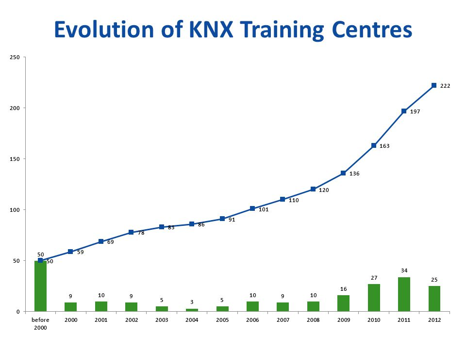 Evolution of KNX Training Centres