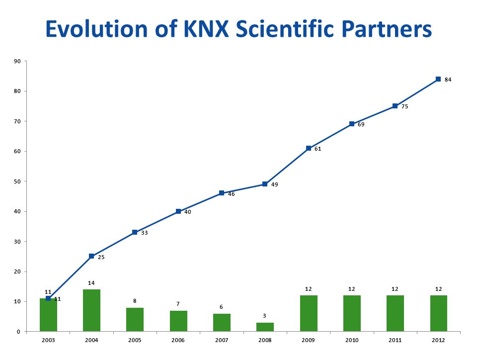 Evolution of KNX Scientific Partners