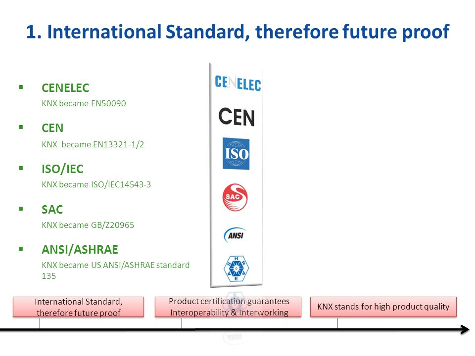 1. International Standard, therefore future proof