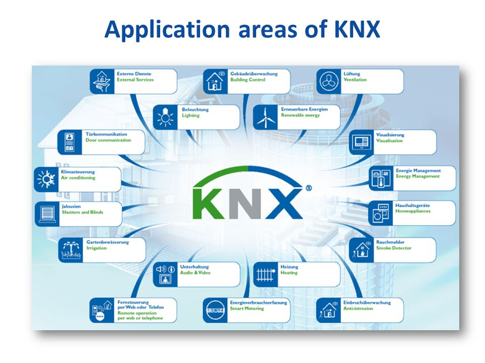 Application areas of KNX