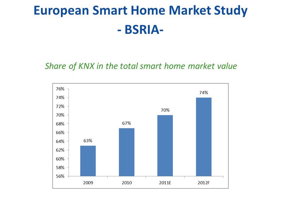 European Smart Home Market Study