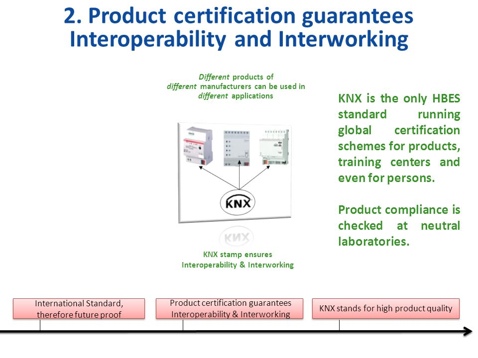2. Product certification guarantees Interoperability and Interworking