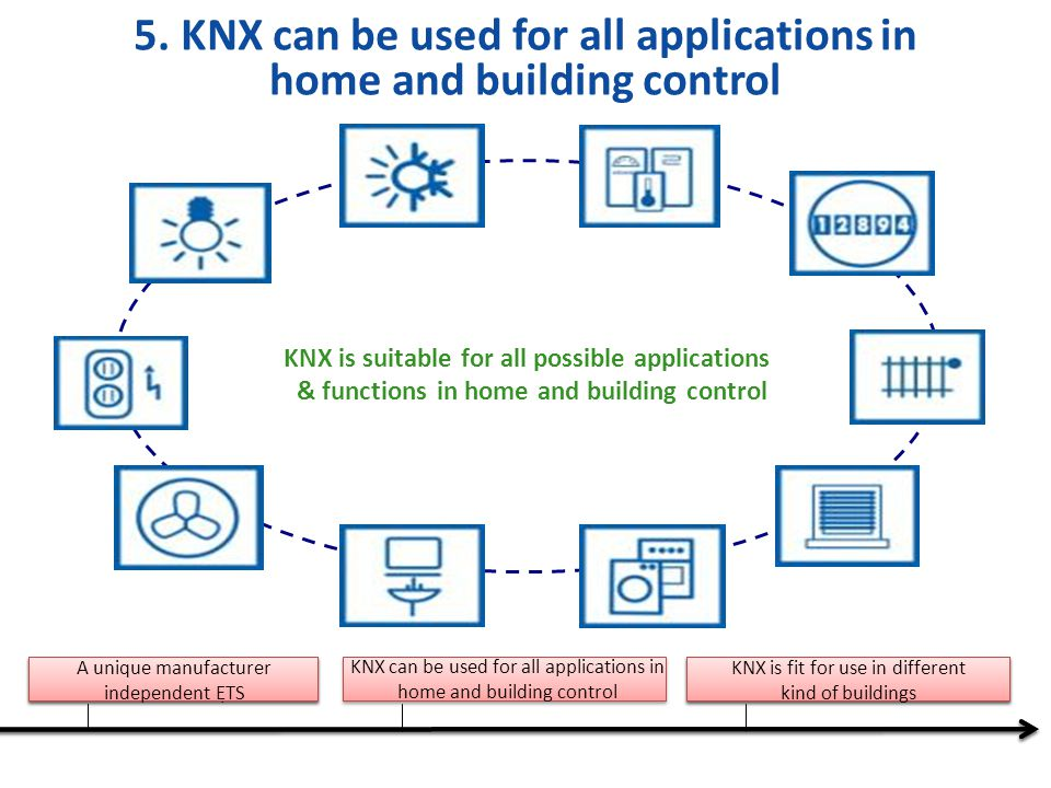 5. KNX can be used for all applications in home and building control