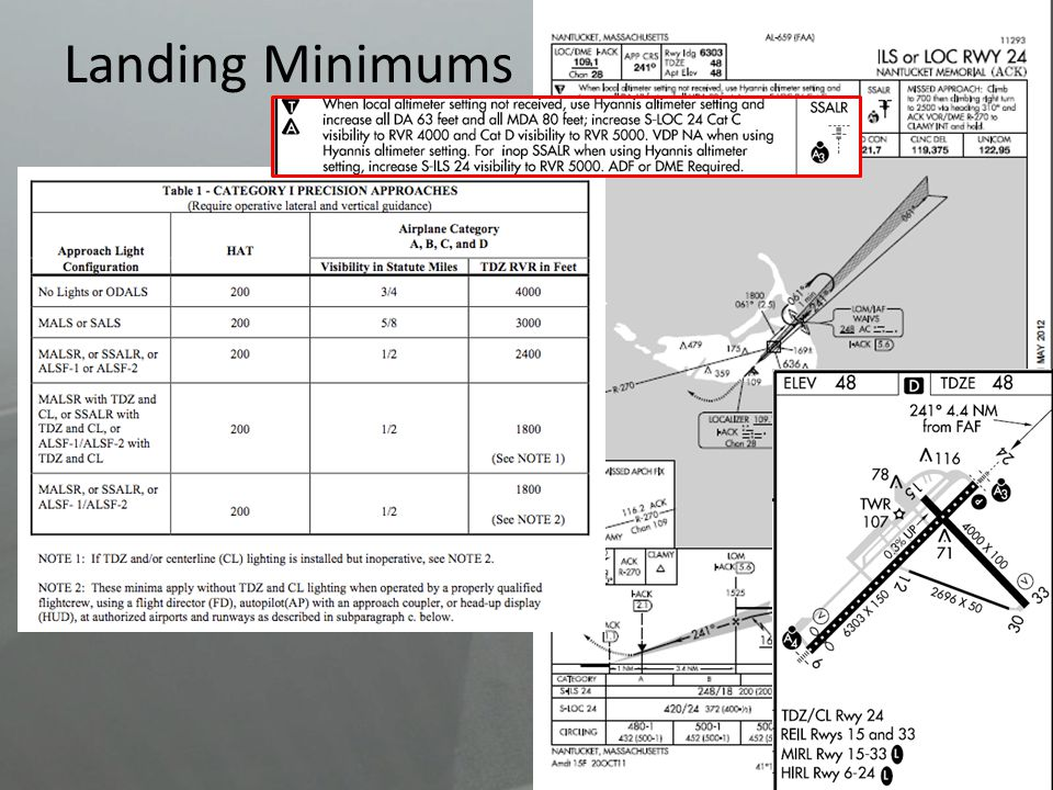 a. The certificate holder shall not use any instrument flight rule (IFR) Category I (CAT) landing minimum lower than that prescribed by the applicable published instrument approach procedure. The IFR landing minima prescribed in this paragraph are the lowest CAT I minima authorized for use at any airport.