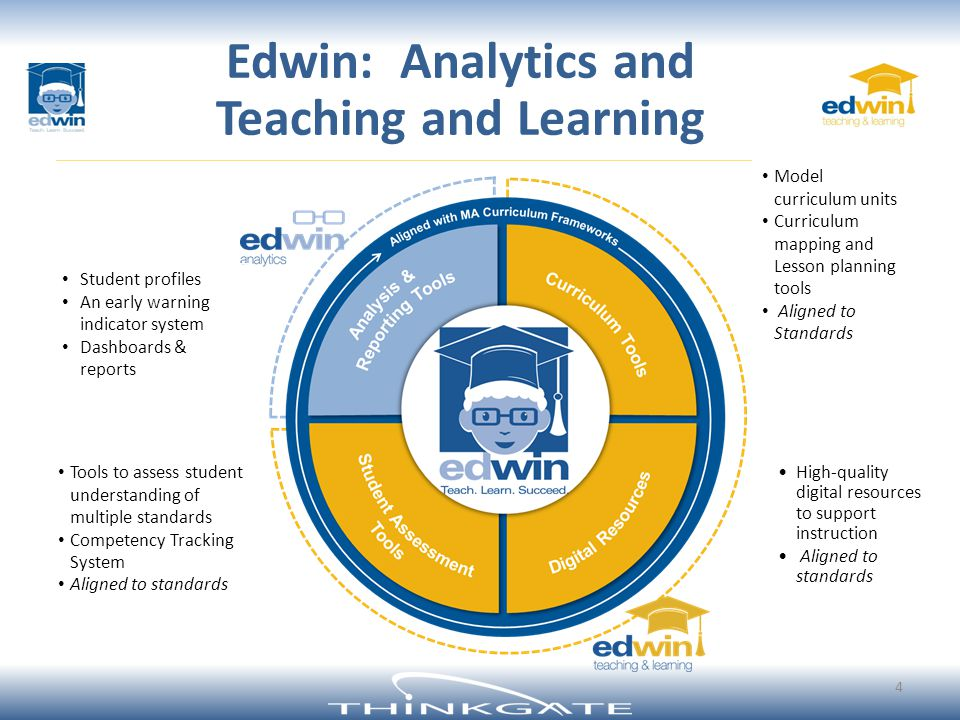 Edwin: Analytics and Teaching and Learning