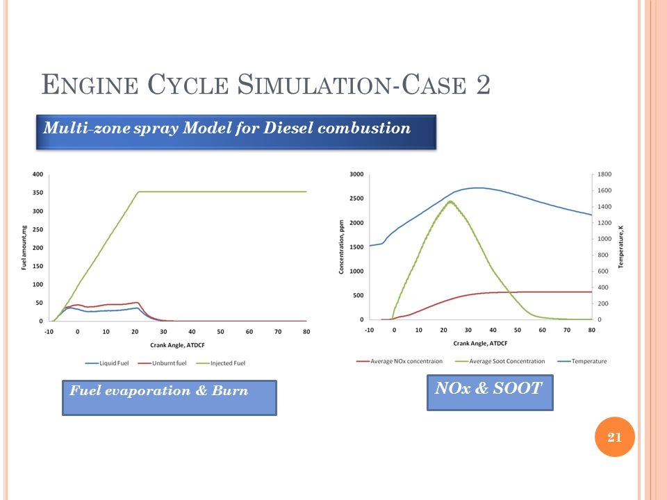 Engine Cycle Simulation-Case 2