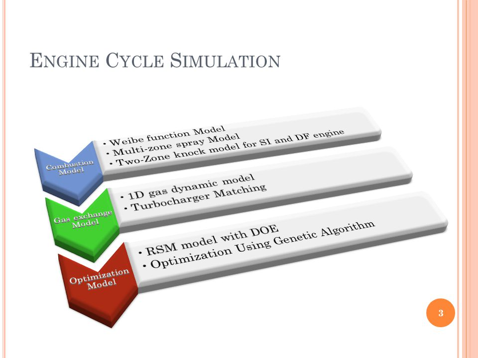 Engine Cycle Simulation