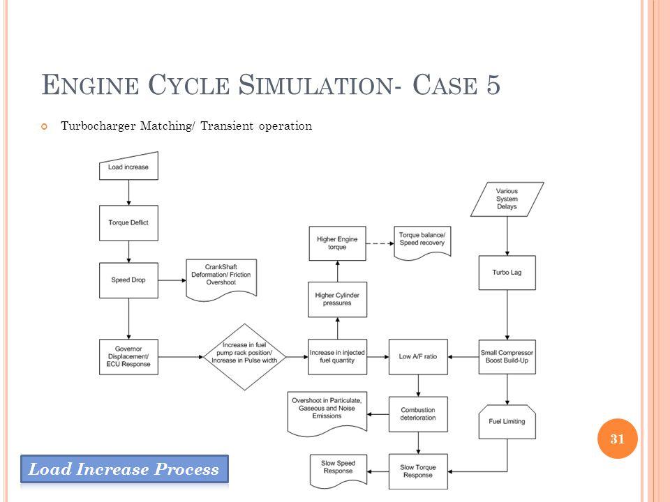 Engine Cycle Simulation- Case 5