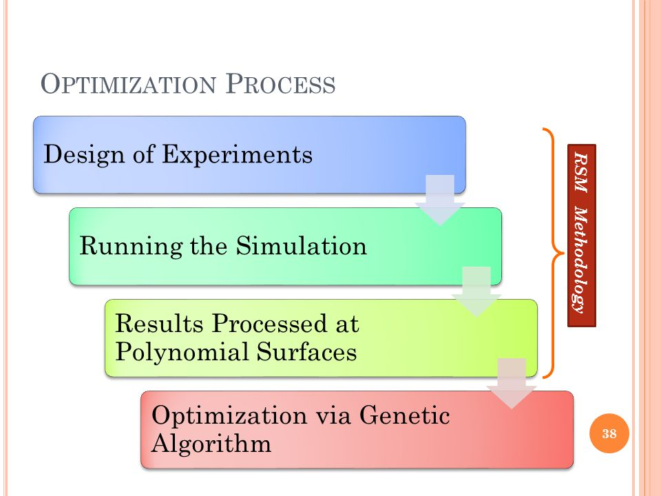 Optimization Process RSM Methodology Design of Experiments