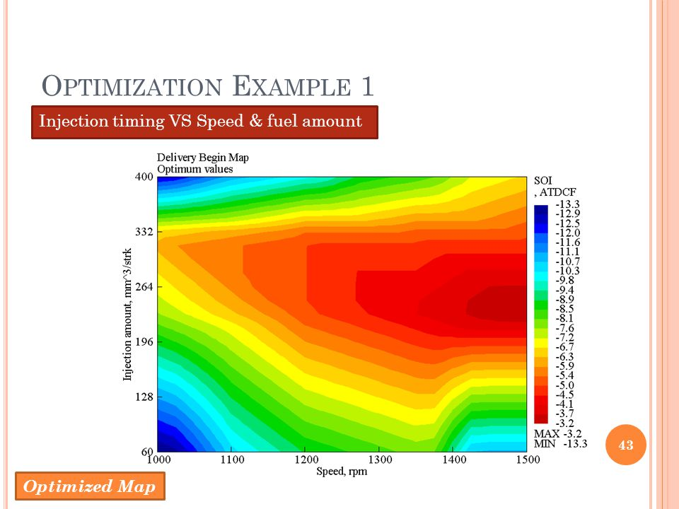 Optimization Example 1 Injection timing VS Speed & fuel amount