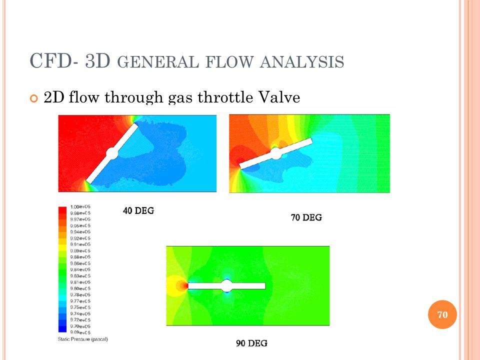 CFD- 3D general flow analysis
