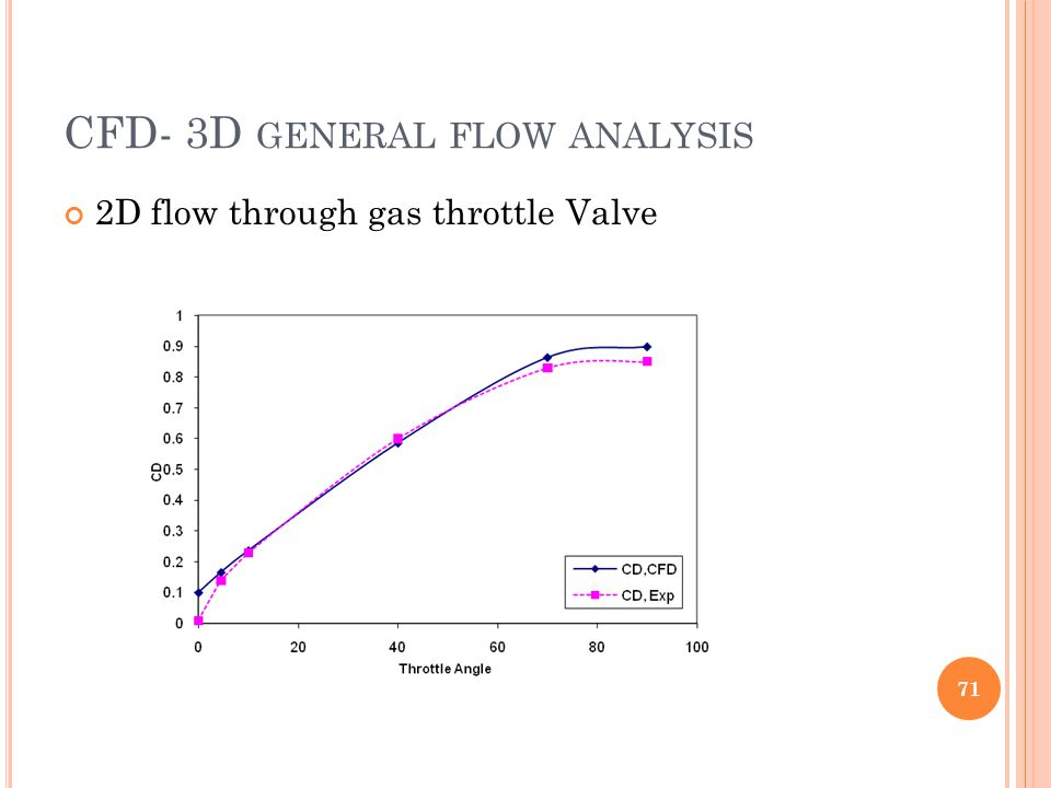 CFD- 3D general flow analysis