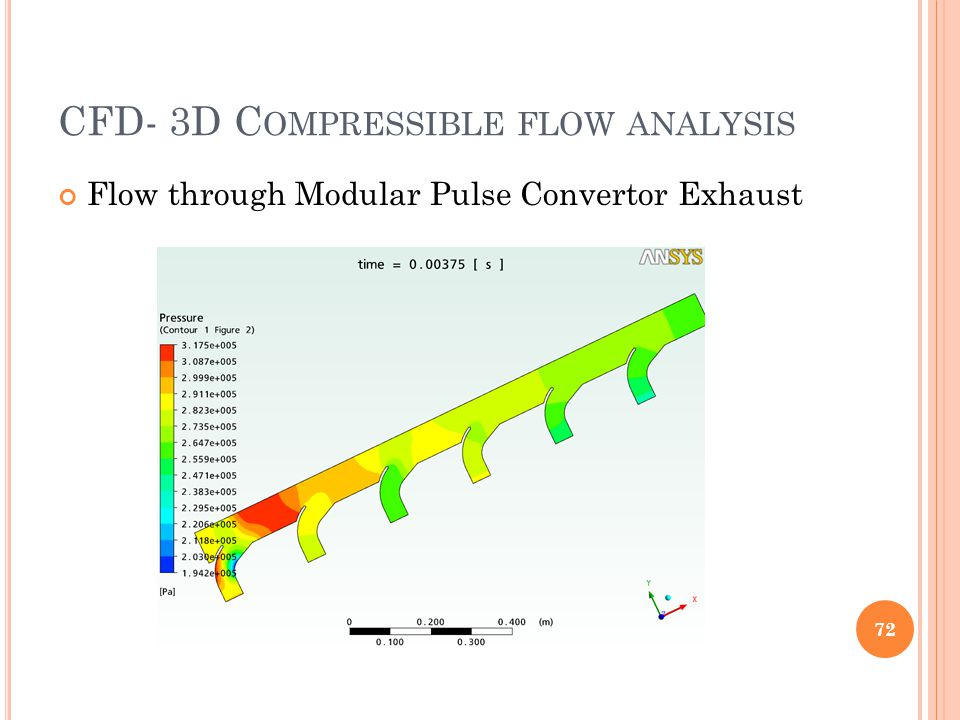 CFD- 3D Compressible flow analysis