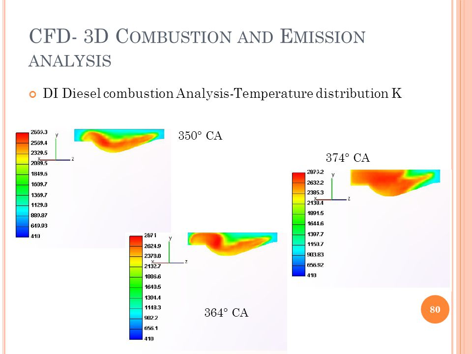 CFD- 3D Combustion and Emission analysis