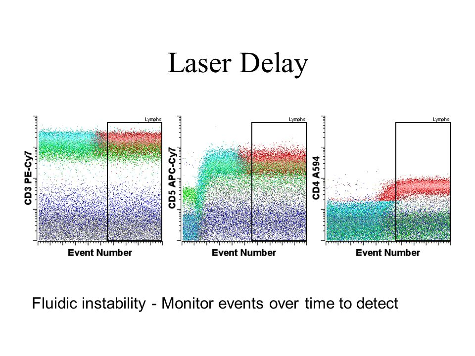Laser Delay Fluidic instability - Monitor events over time to detect