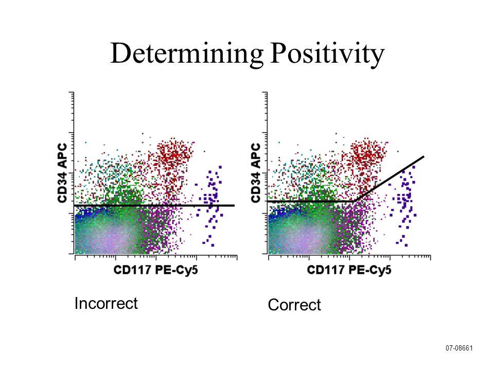 Determining Positivity