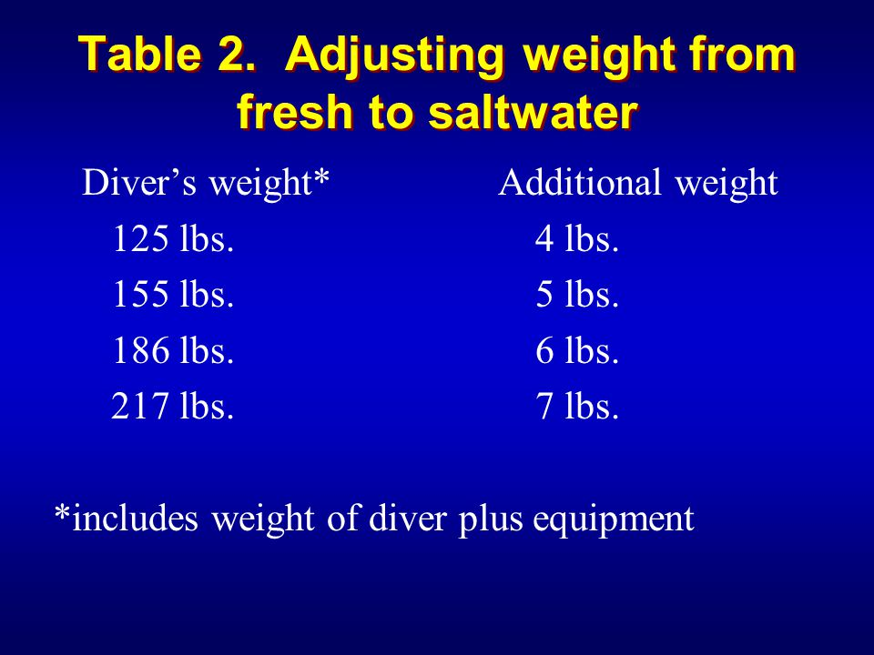 Table 2. Adjusting weight from fresh to saltwater