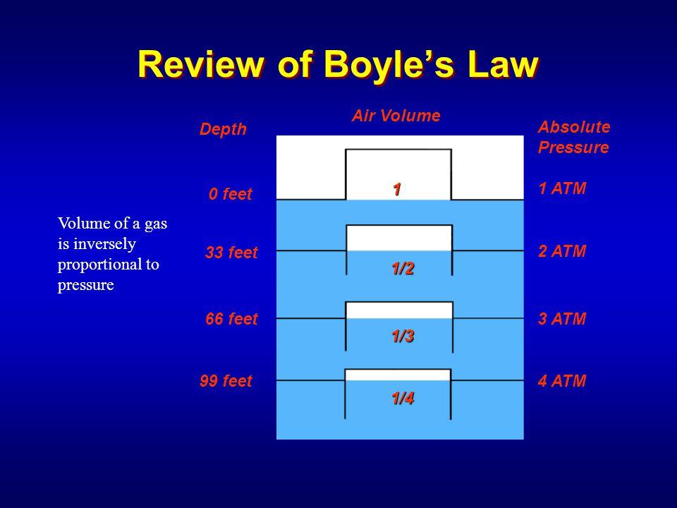 Review of Boyle's Law Depth 0 feet 33 feet 99 feet 66 feet 2 ATM 3 ATM