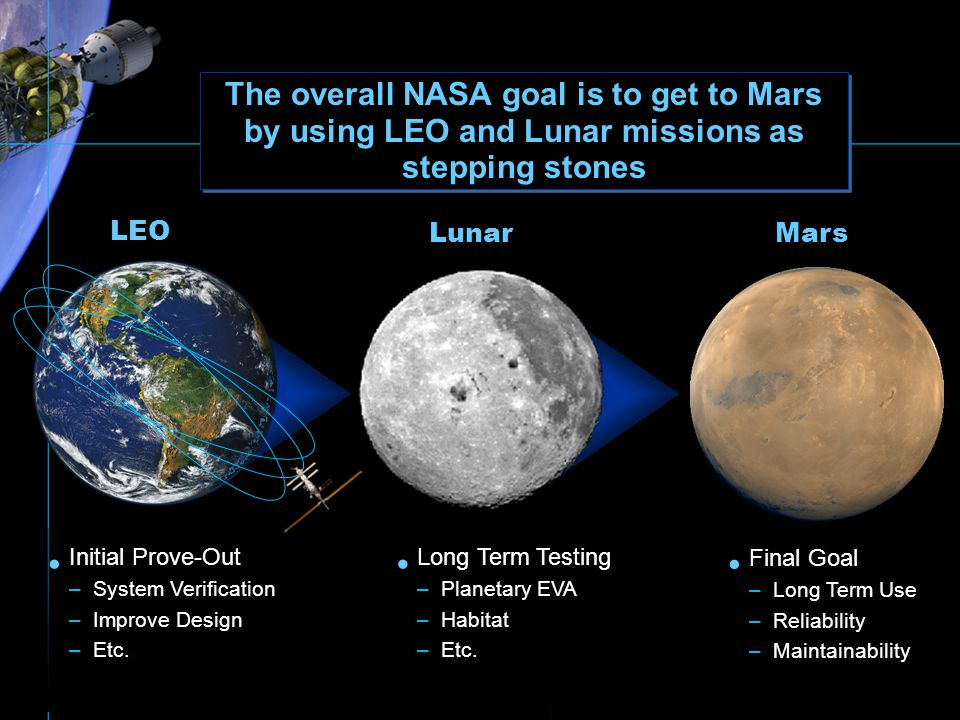 The overall NASA goal is to get to Mars by using LEO and Lunar missions as stepping stones