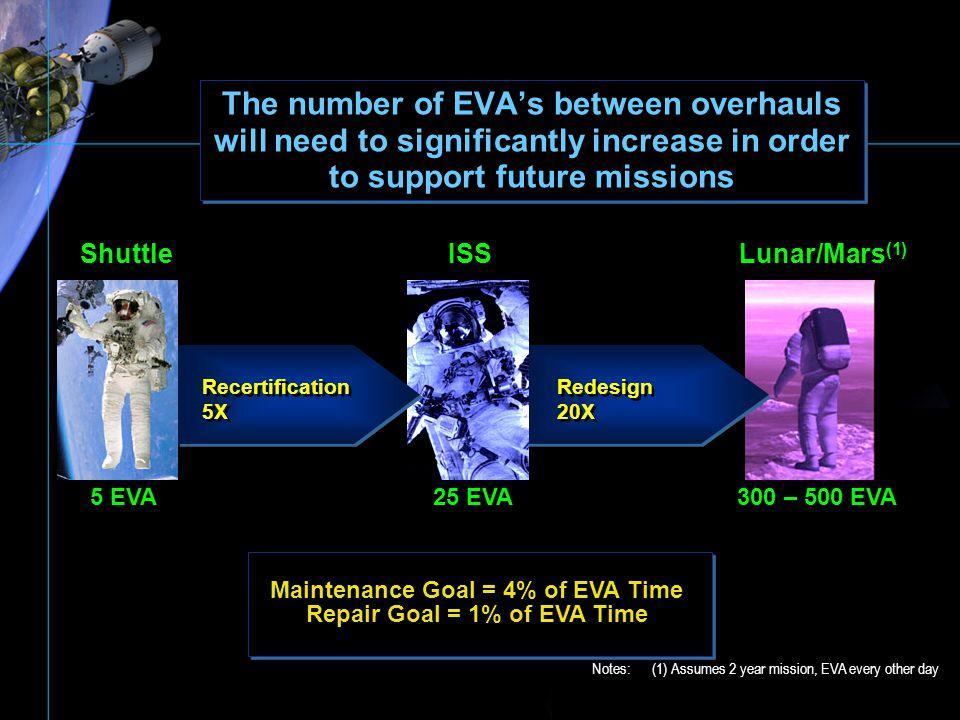Maintenance Goal = 4% of EVA Time Repair Goal = 1% of EVA Time